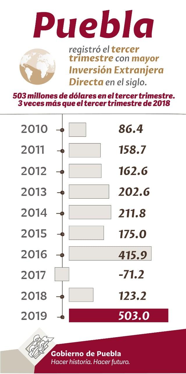 Crece 308% Inversión Extranjera para Puebla